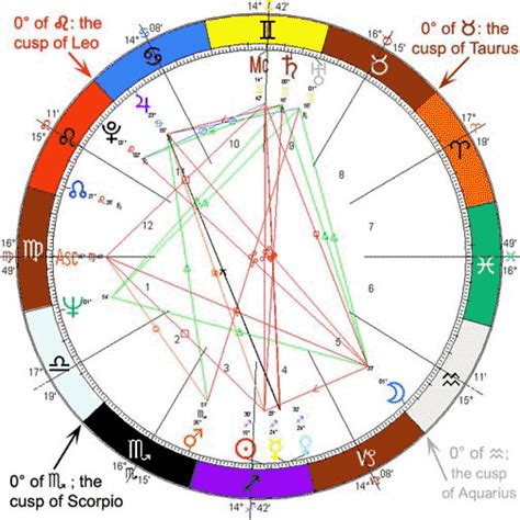 color astrology zodiac sign colors myideasbedroom