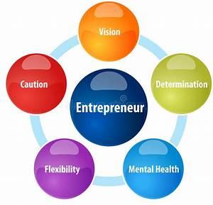 Entrepreneur Business Diagram Illustration Stock ...
