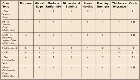 hardwood thickness chart what causes bumps in veneer over mdf woodworking network