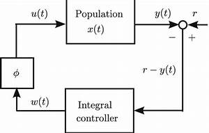 Block Diagram Of The Feedback System  3 22   The Control Signal U T