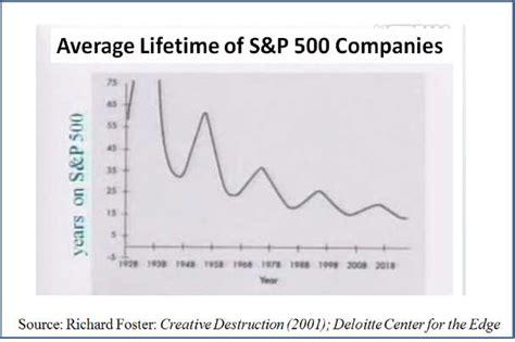 average lifespan of a fortune 500 extinction csinvesting