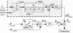 Representative Diagram Of Maximum Power Point Tracking