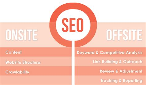 what is onsite seo seo services at caffeinated communications studio
