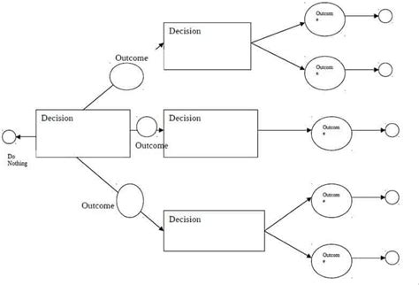 pack    decision tree templates   click