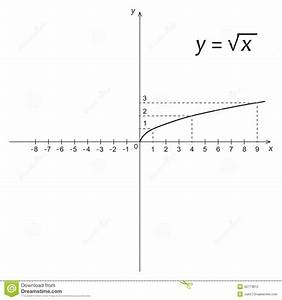 Diagram Of Mathematics Function Of The Square Root Stock Vector