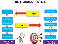 Training, process flow chart sop's