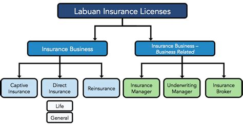 Labuan Insurance License- Find Out Best Features For Tax