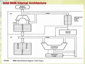 The 8086 Microprocessor Architecture