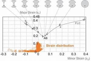 Digital Image Correlation For Creating Flcs