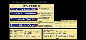 Responsibility Assignment Matrix  U2013 An Introduction To Raci