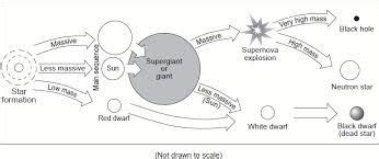 image result for life cycle of stars worksheet a level education pinterest worksheets
