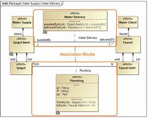 Defining Blocks In Block Definition Diagram
