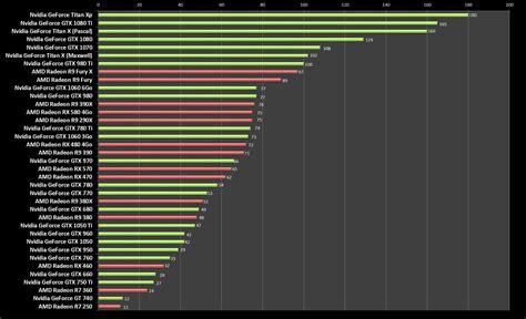 carte graphique pc bureau le graphique pour comparer rapidement toutes les cartes