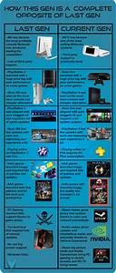 This Chart Shows How Latest-Gen PC and Console Gaming ...