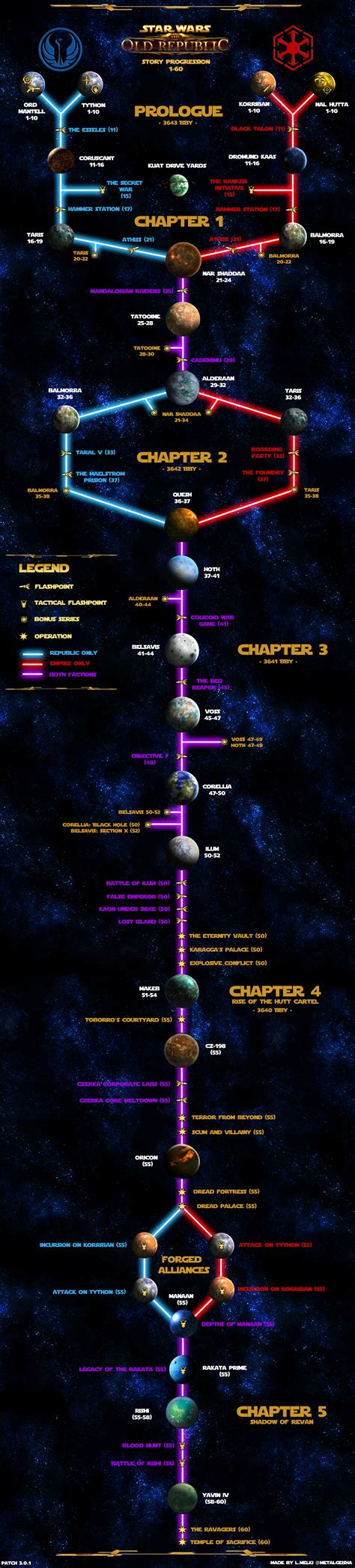 swtor story progression planets  flashpoints