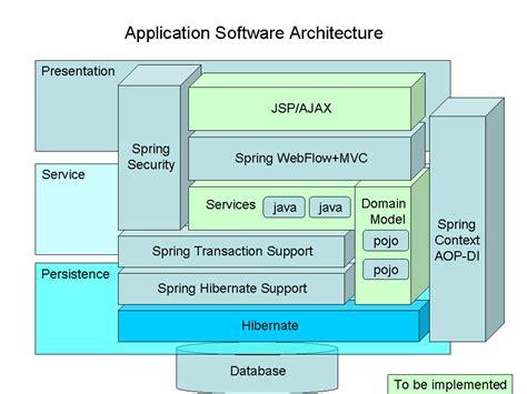 application architecture mashupfactory weblog