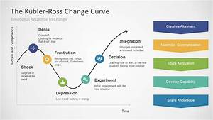 Kubler Ross Change Curve for PowerPoint