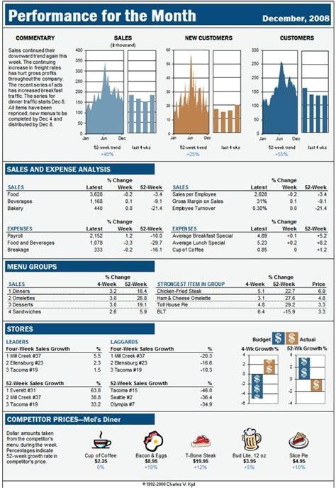 excel dashboard report based   business week display