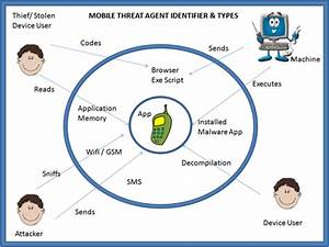 Projects  Owasp Mobile Security Project