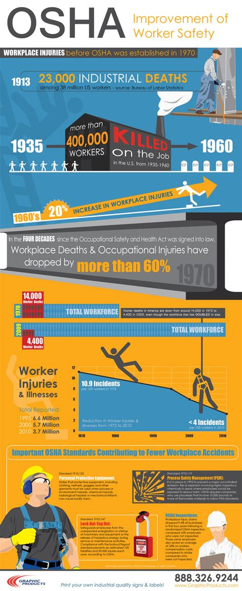 interesting infographics  safety infographics