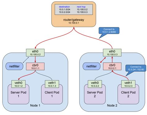 Amazon Web Services How Cluster Kubernetes Aws
