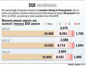 Repeat DUI offenders who cause deadly accidents may face ...