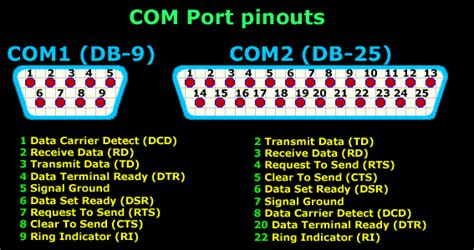 Serial Direct Cable Connection Ports