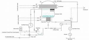 Fresh Water Generator Archives