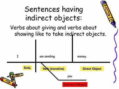 Indirect Object Grammar Fat Project Direct Ppt