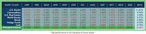 final  asset class results rcm alternatives