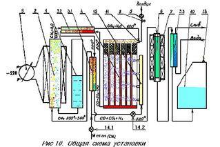 Биодизель в домашних условиях Курилка Форумы