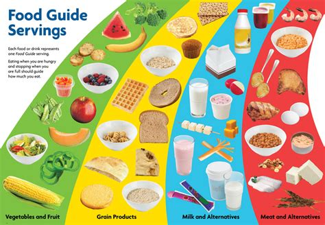 guide cuisine canadian food guide 2013 pixshark com images