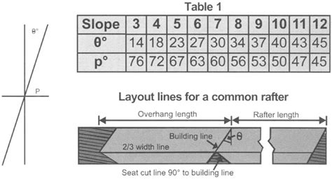 Deck Joist Span Table Alberta by I Joists Span Chart Note The Birdsmouth Notch Should Be