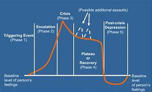 3  Being Aware Of The Phases Of Incidents Involving