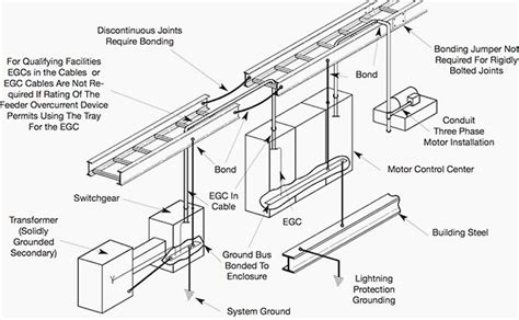 Trench Electric Potential Transformer Wiring Diagram by Practices For Grounding And Bonding Of Cable Trays