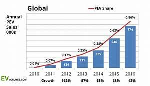 Tesla Model S & Nissan LEAF = World's Best Selling