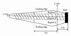 2d Schematics Of The Blade  Hatched Area Indicates Region