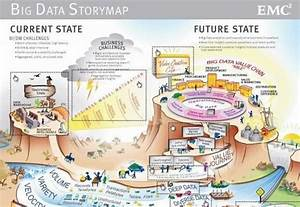 The Current And Future State Of Big Data  Infographic
