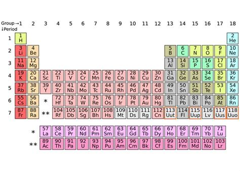 17 Best Images About Periodic Tables Of ... On Pinterest