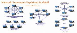 Network Topologies How Networking Devices Connects