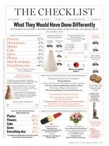 check liste mariage wedding do brides reveal what they would done differently in ny magazine infographic