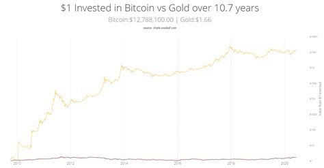 Bch is the much newer coin in the market so its adoption rate is much lower as compared to btc. Bitcoin and Gold Correlation at All-Time High as Prices Arrive at Resistance
