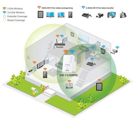 Wireles Signal Diagram by Edimax Wi Fi Range Extenders N300 Dual Band N300
