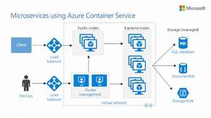 Microsoft Azure On Twitter   U0026quot Design Scalable  Resilient