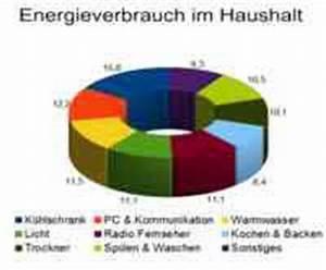 Energieverbrauch Im Haushalt : gasheizung lheizung pelletheizung blockheizkraftwerk heizungssysteme heizk rperverkleidung ~ Orissabook.com Haus und Dekorationen