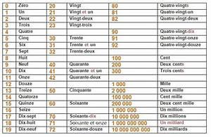Chiffre Romain De 1 A 50 : les nombres cardinaux ~ Melissatoandfro.com Idées de Décoration