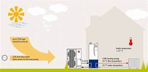 Ecodan      Heat Pump Sets