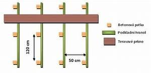 Jak udělat betonové patky