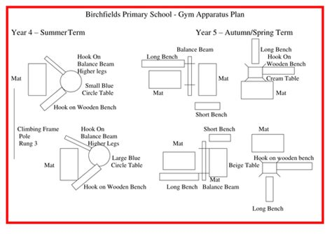 gymnastics lesson plan template gymnastics apparatus plans by nickday121 teaching resources tes