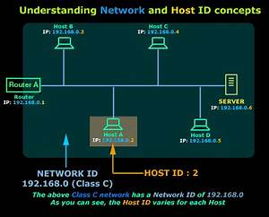 Internet Protocol Classes